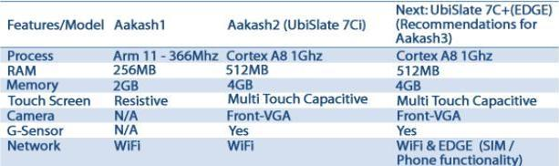 aakash tabs features comparison